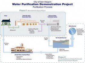 Wastewater Purification Process